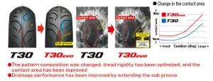 T30 Evo compare